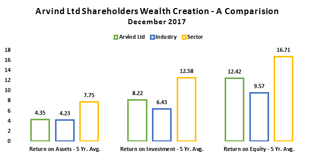 Arvind Ltd Shareholders Wealth Creation - A Compression December 2017