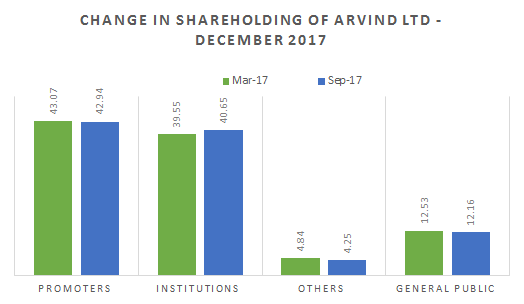 Change in shareholding of Arvind ltd - December 2017