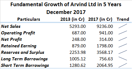 Fundamental Growth of Arvind Ltd in 5 Years December 2017
