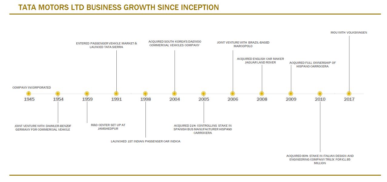 TATA MOTORS LTD BUSINESS GROWTH SINCE INCEPTION