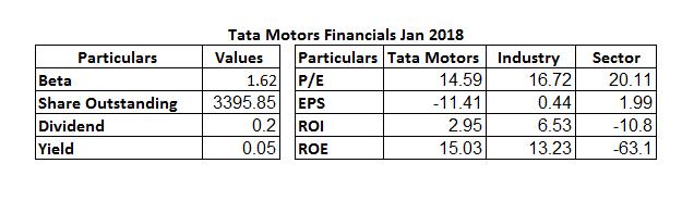 Tata Motors Ltd Financials Jan 2018