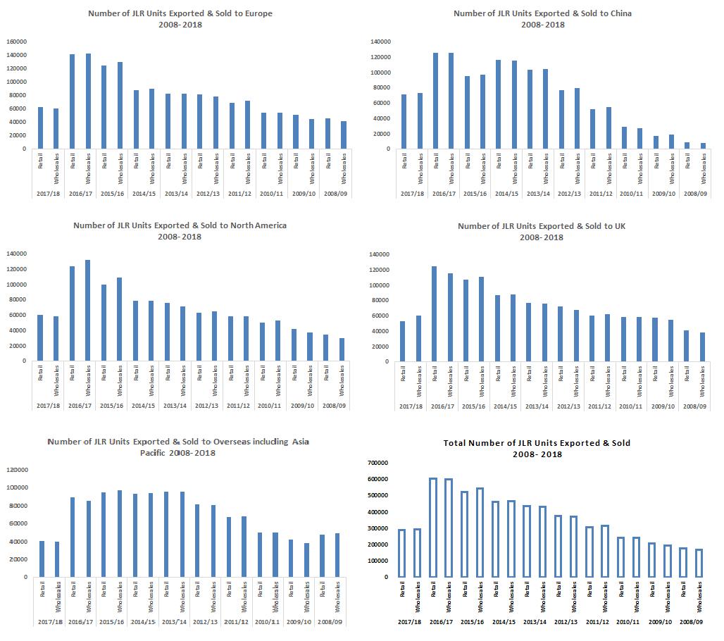 Tata Motors Ltd - JLR export and sales figure break down