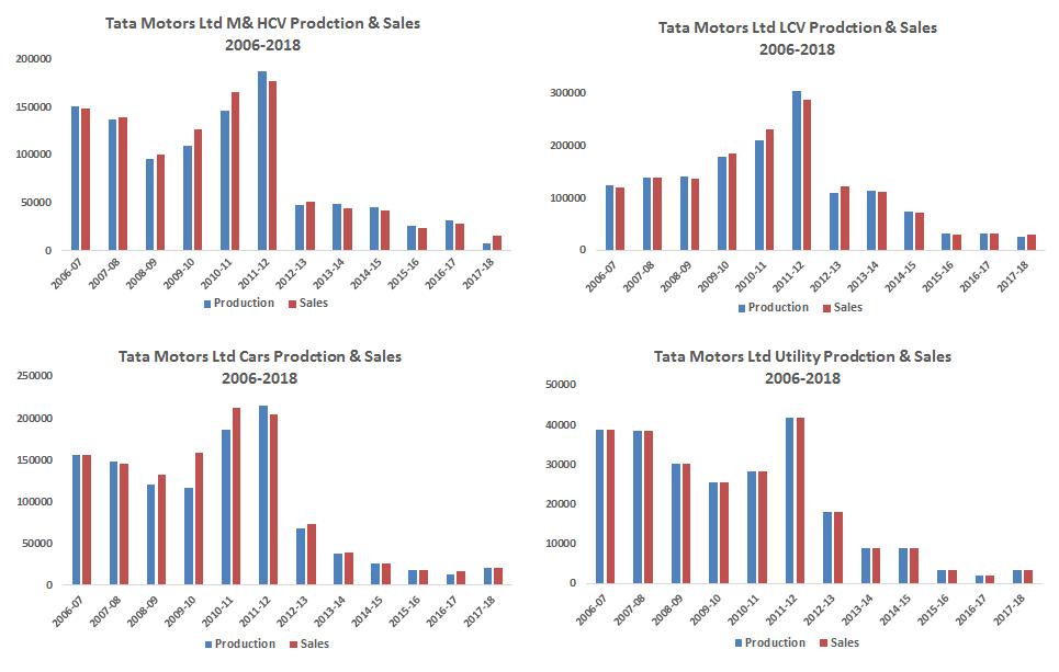 Tata Motors Ltd Production & Sales