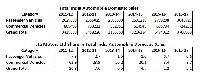 Tata Motors Ltd Share in Total India Automobile Domestic Sales