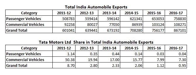 Tata Motors Ltd Share in Total India Automobile Exports