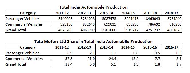 Tata Motors Ltd Share in Total India Automobile Production