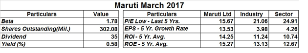 3-LargeCap-Indian-Stocks-for-Portfolio-Stability-in-2017 - Maruti Suzuki