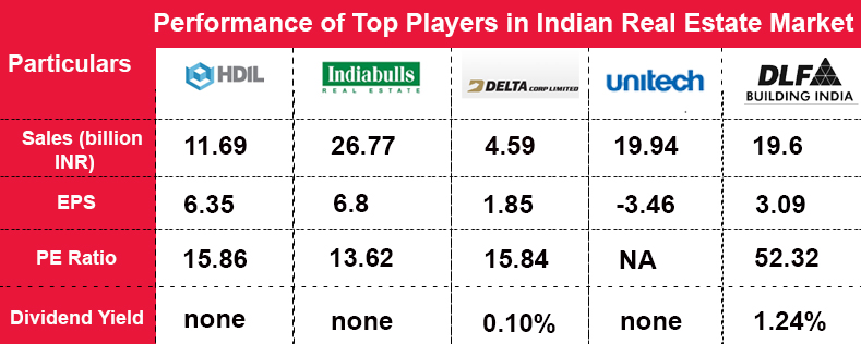 Indian Real Estate Sector Perfomance