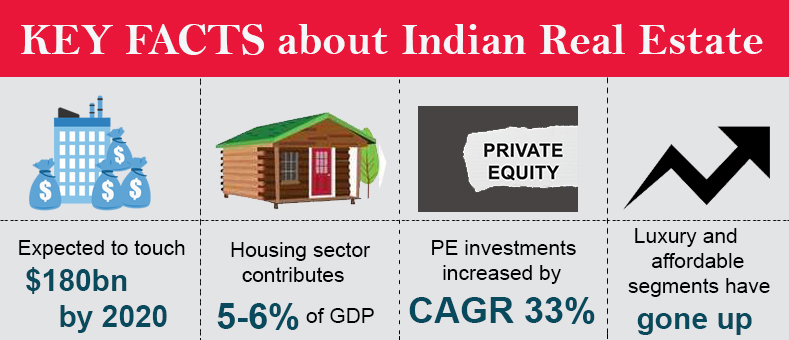 Key Facts of Indian Real Estate Sector