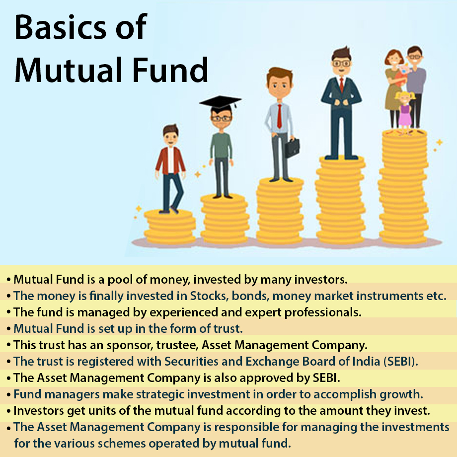 Learn basics of Mutual Funds