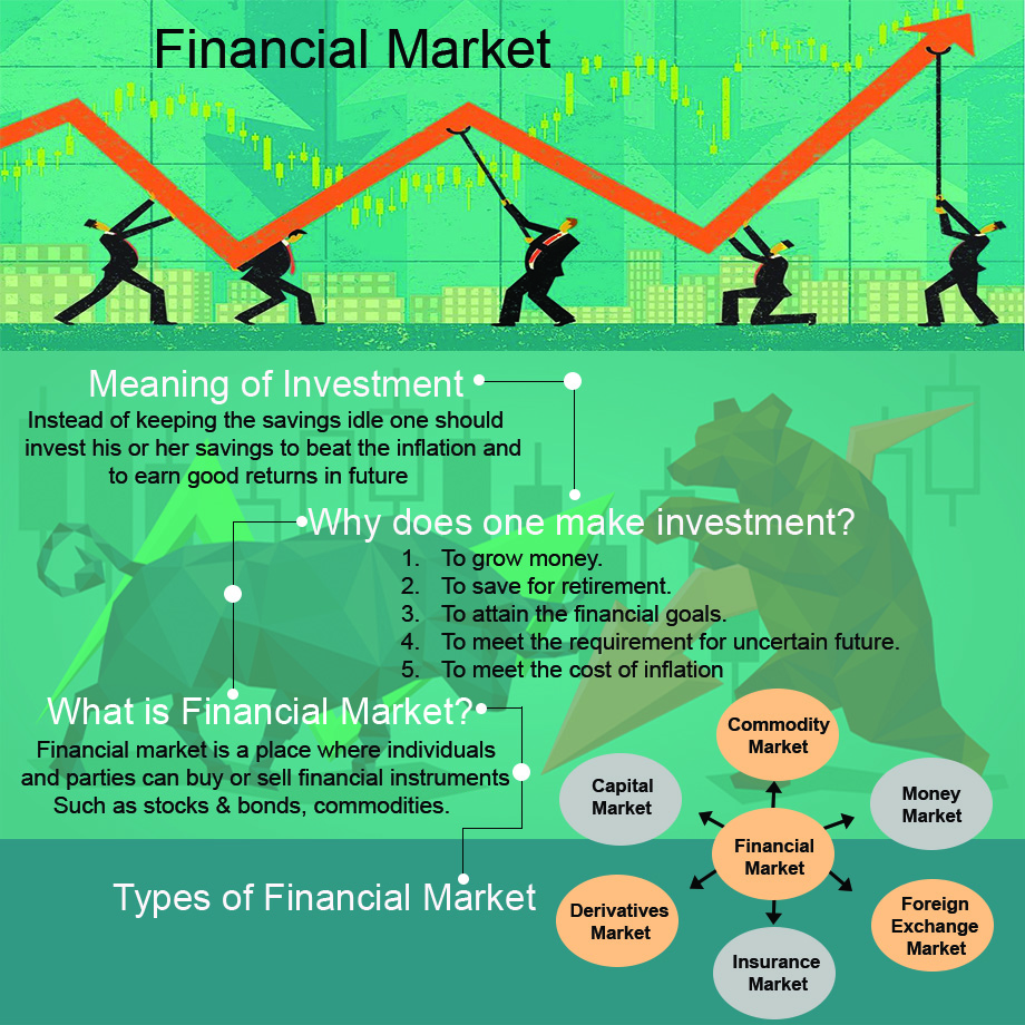 What are the types of Financial Market?