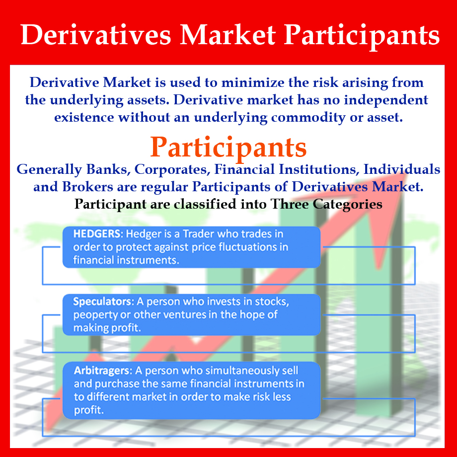 Learn about the Participants of Derivatives Market : Hedgers, Arbitragers & Speculators