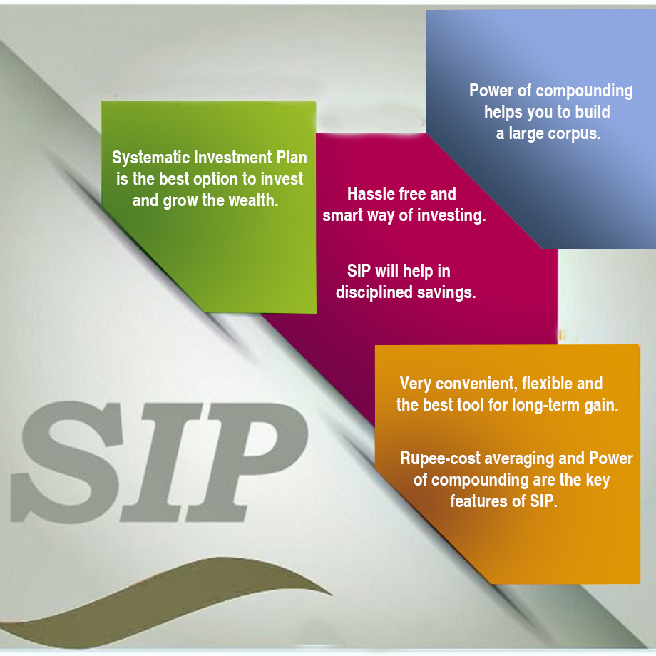 Do you know, what is Systematic Investment Plan(SIP)