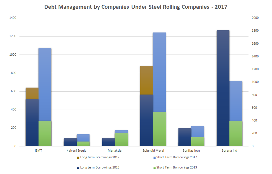 Multi-bagger Stocks - Debt Management by Companies Under Steel Rolling Companies - 2017