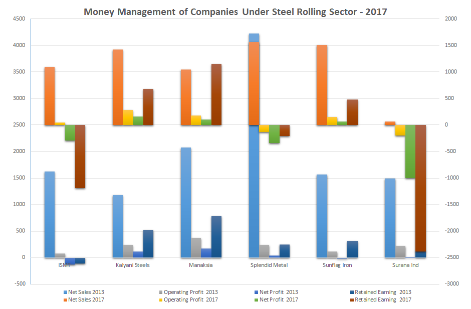 Multi-bagger Stocks - Money Management of Companies Under Steel Rolling Sector - 2017
