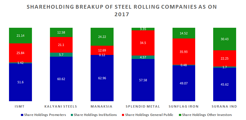 Multi-bagger Stocks - Shareholding Breakup of Steel Rolling Companies as on 2017