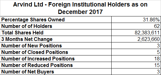 Arvind Ltd - Foreign Institutional Holders as on December 2017