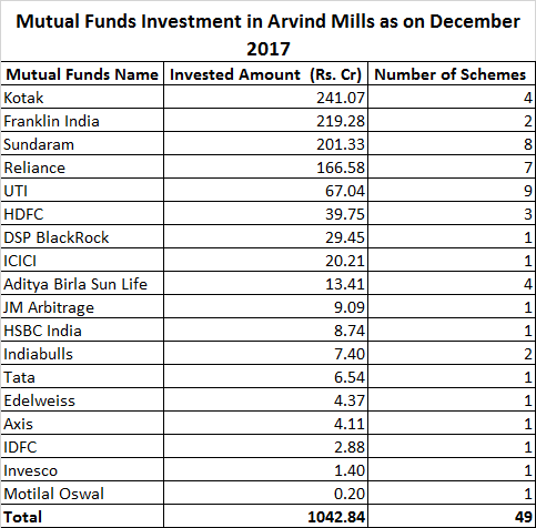 Mutual Funds Investment in Arvind Mills as on December 2017