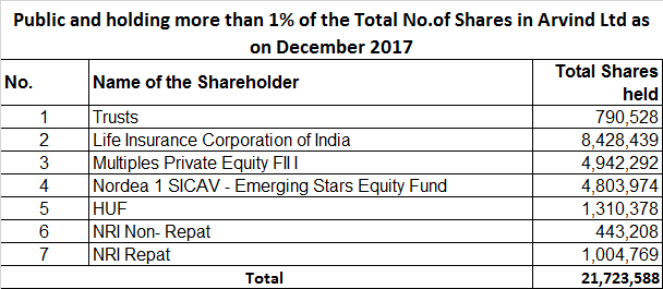 Public and holding more than 1% of the Total No.of Shares in Arvind Ltd as on December 2017