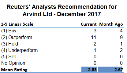 Reuters Analysts Recommendation for Arvind Ltd - December 2017