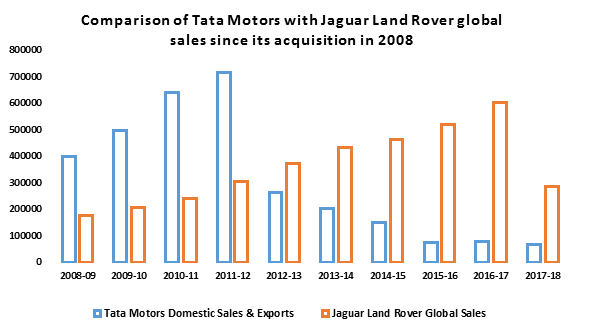 Comparison of Tata Motors with Jaguar Land Rover global sales since its acquisition in 2008