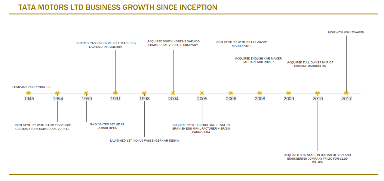 TATA MOTORS LTD BUSINESS GROWTH SINCE INCEPTION