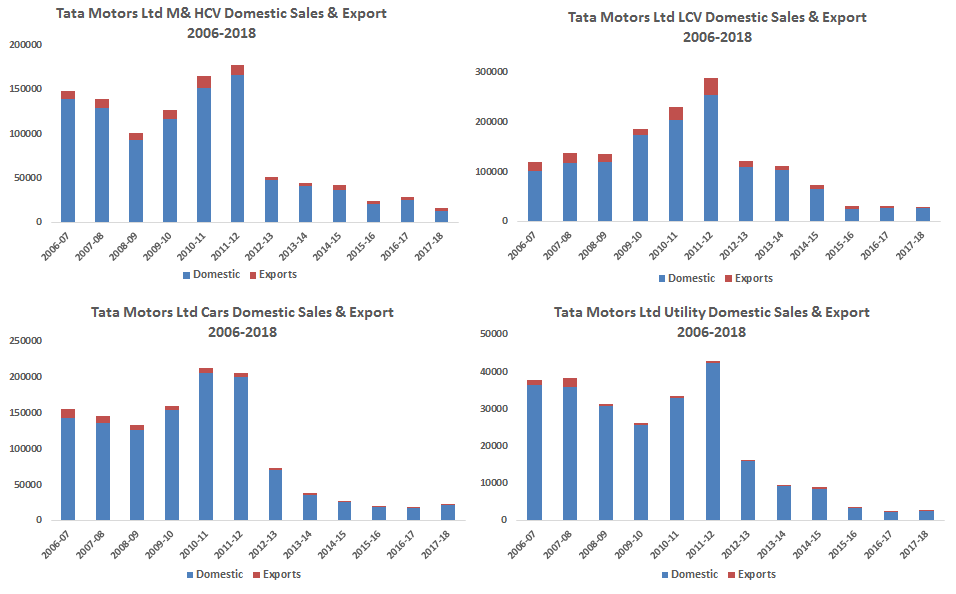 Tata Motors Ltd Domestic Sales and Export