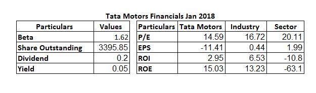 Tata Motors Ltd Financials Jan 2018