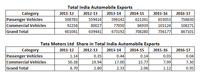 Tata Motors Ltd Share in Total India Automobile Exports