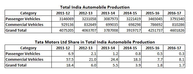 Tata Motors Ltd Share in Total India Automobile Production