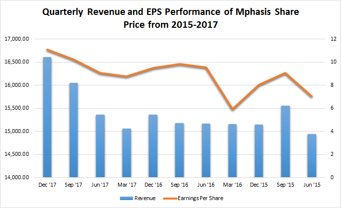 Mphasis turnaround - Quarterly Revenue and EPS Performance of Mphasis Share Price from 2015-2017