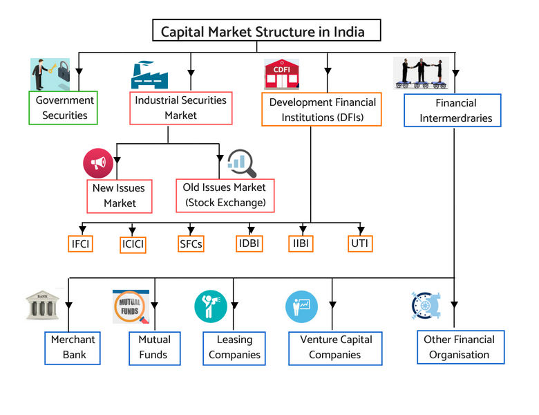 What you need to know on capital market structure in India