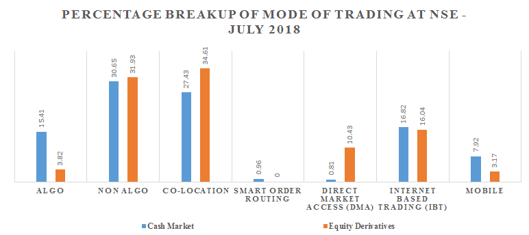 Mobile trading & online trading - Percentage breakup of Mode of Trading at NSE - July 2018