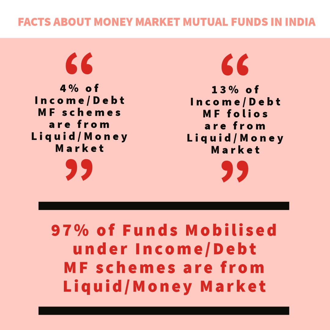 Facts about money market in India