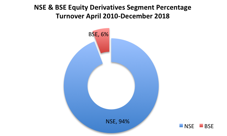NSE_BSE_Derivatives_percentage