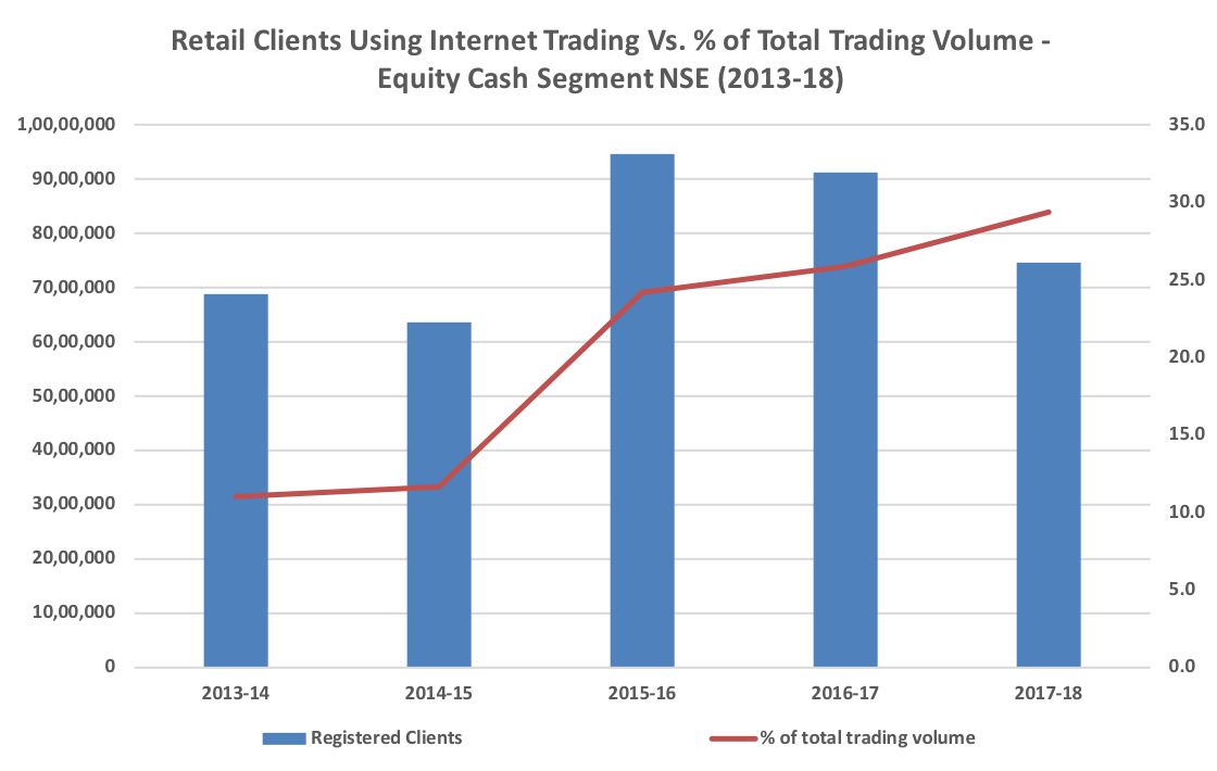 Retail Clients Using Internet Trading Vs Percent of Total Trading Volume - Equity Cash Segment NSE (2013-18)